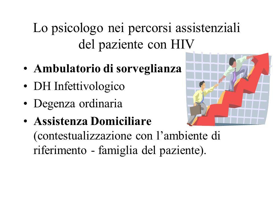 Lo psicologo nei percorsi assistenziali del paziente con HIV Ambulatorio di sorveglianza DH Infettivologico Degenza ordinaria Assistenza Domiciliare (