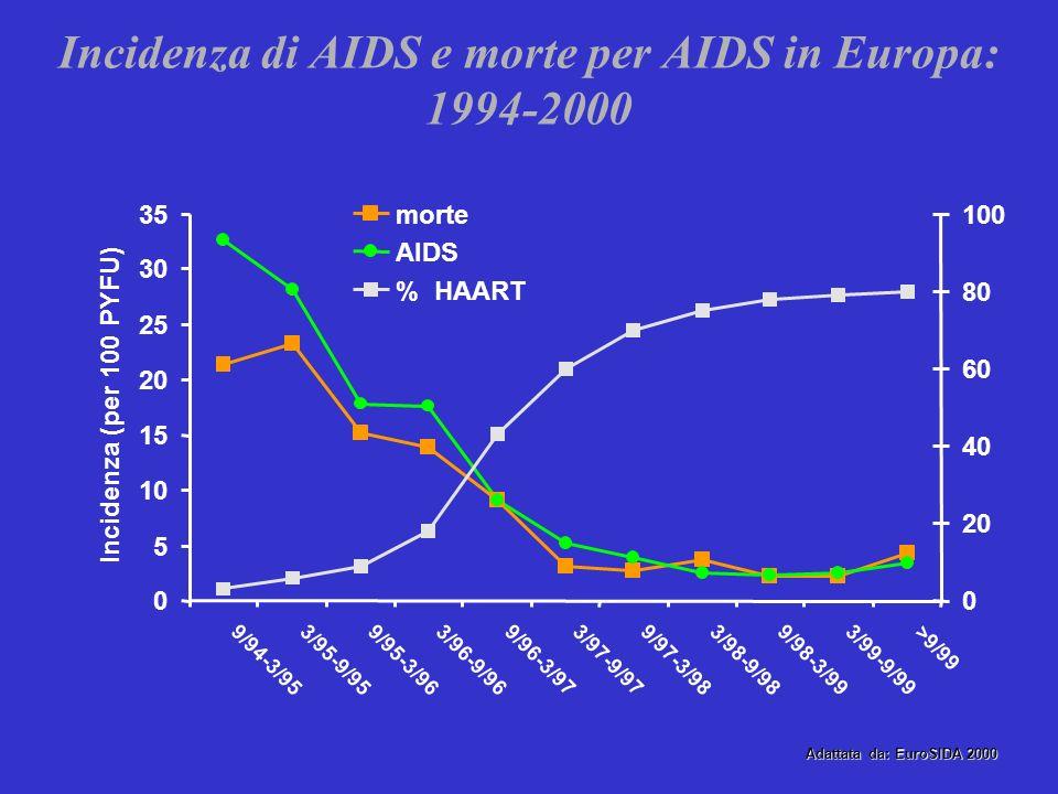 Era pre-HAART Esordio epidemia 1980-90 18.000 nuove infezioni Letalità 93- 100% Anni 1991-95 7- 8.000 nuove infezioni Letalità 67-92% Anni 1996-2000 4-5000 nuove infezioni Letalità 21-48% Anni 2001-2005 3500- 4000 nuove infezioni Letalità 11-18% Era HAART