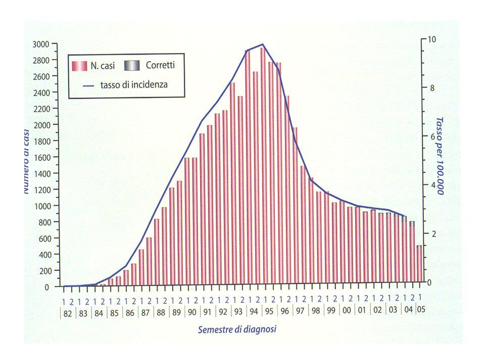 Fase di inizio terapia (HAART) Peggioramento dellassetto emotivo Preoccupazione di ricadute negative legate agli effetti collaterali dei farmaci