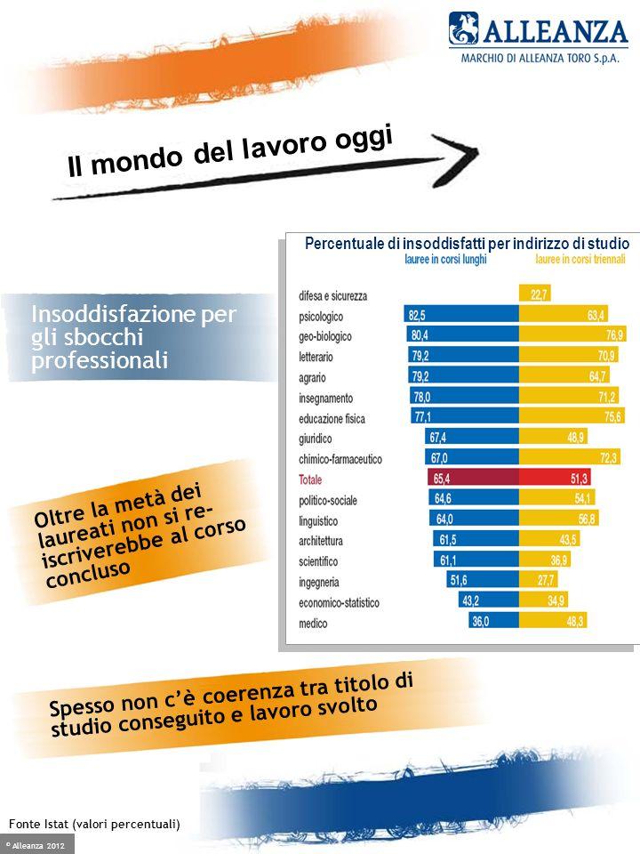 © Alleanza 2012 Crescere è facile, se hai un alleato Oltre la metà dei laureati non si re- iscriverebbe al corso concluso Fonte Istat (valori percentu