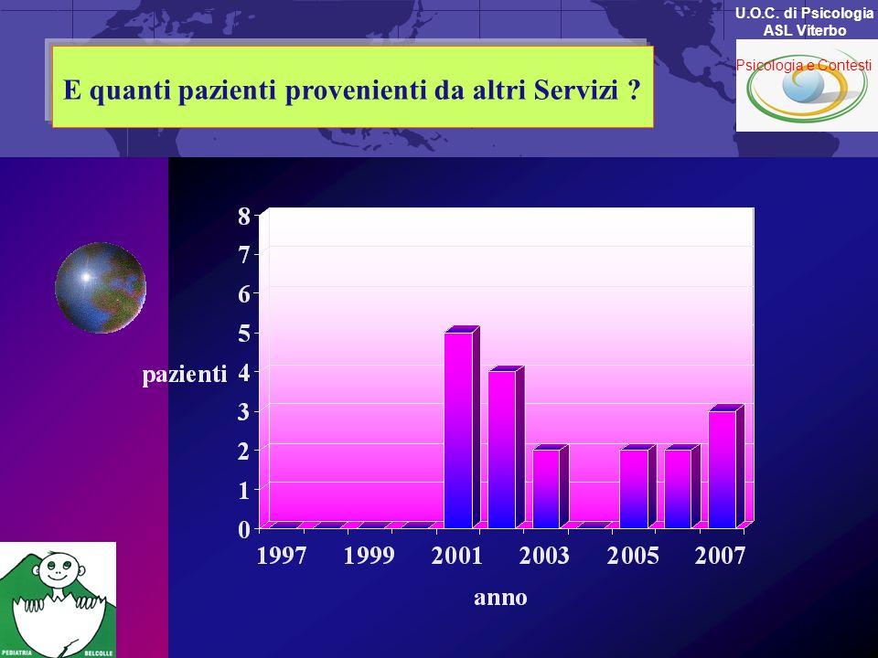 E quanti pazienti provenienti da altri Servizi ? U.O.C. di Psicologia ASL Viterbo Psicologia e Contesti