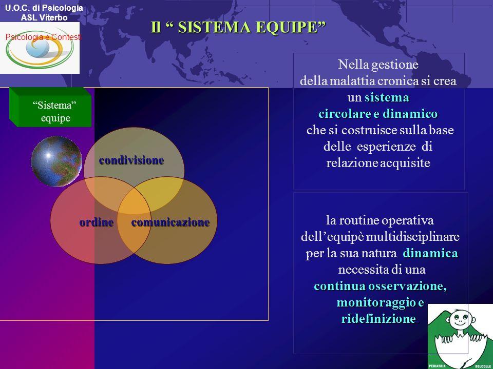 Il SISTEMA EQUIPE Sistema equipe ordinecomunicazione condivisione Nella gestione sistema della malattia cronica si crea un sistema circolare e dinamic