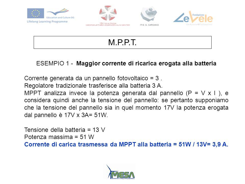 M.P.P.T. ESEMPIO 1 - Maggior corrente di ricarica erogata alla batteria Corrente generata da un pannello fotovoltaico = 3. Regolatore tradizionale tra