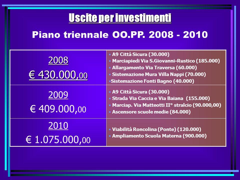 Finanziamento opere 2008 Oneri Urbanizzazione 390.000,00 390.000,00 Contributo Fondazione Cariverona 40.000,00 40.000,00 Fonti Bagno Manutenzione Strade Marciapiedi Rustico e Via S.
