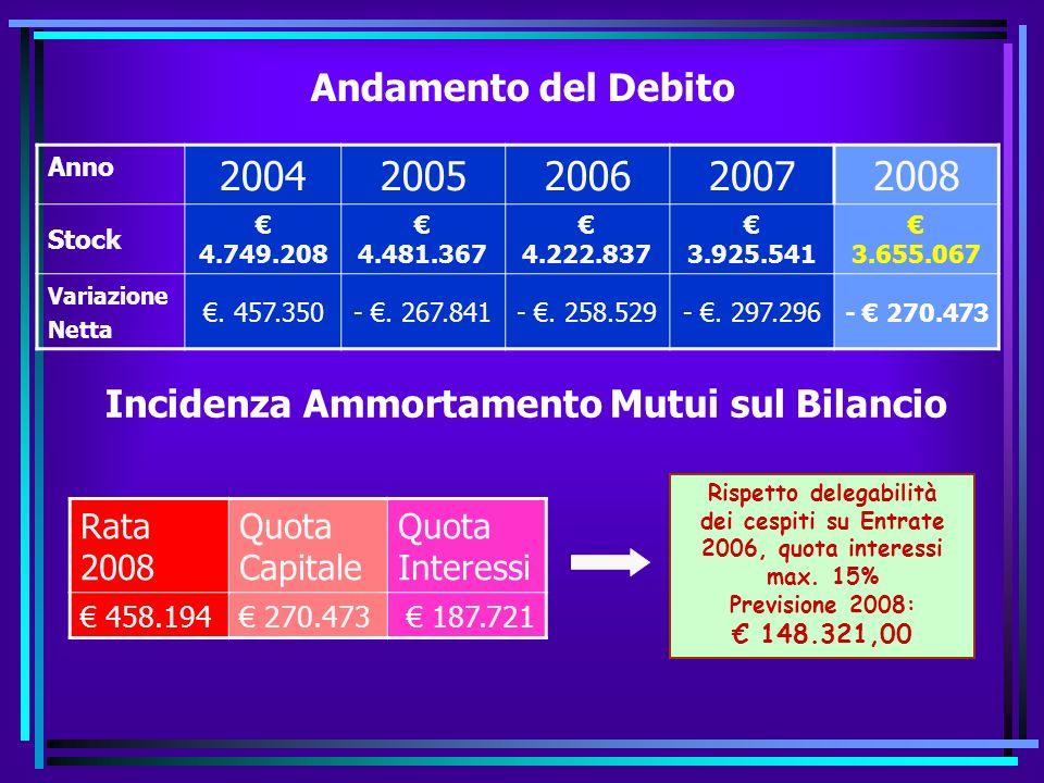 Uscite per investimenti Piano triennale OO.PP. 2008 - 2010 2008 430.000, 00 430.000, 00 A9 Città Sicura (30.000) Marciapiedi Via S.Giovanni-Rustico (1