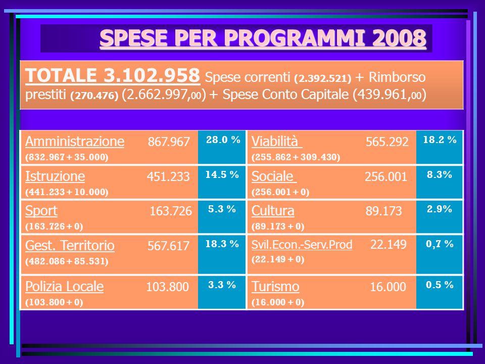 Andamento del Debito Rispetto delegabilità dei cespiti su Entrate 2006, quota interessi max. 15% Previsione 2008: 148.321,00 Anno 20042005200620072008
