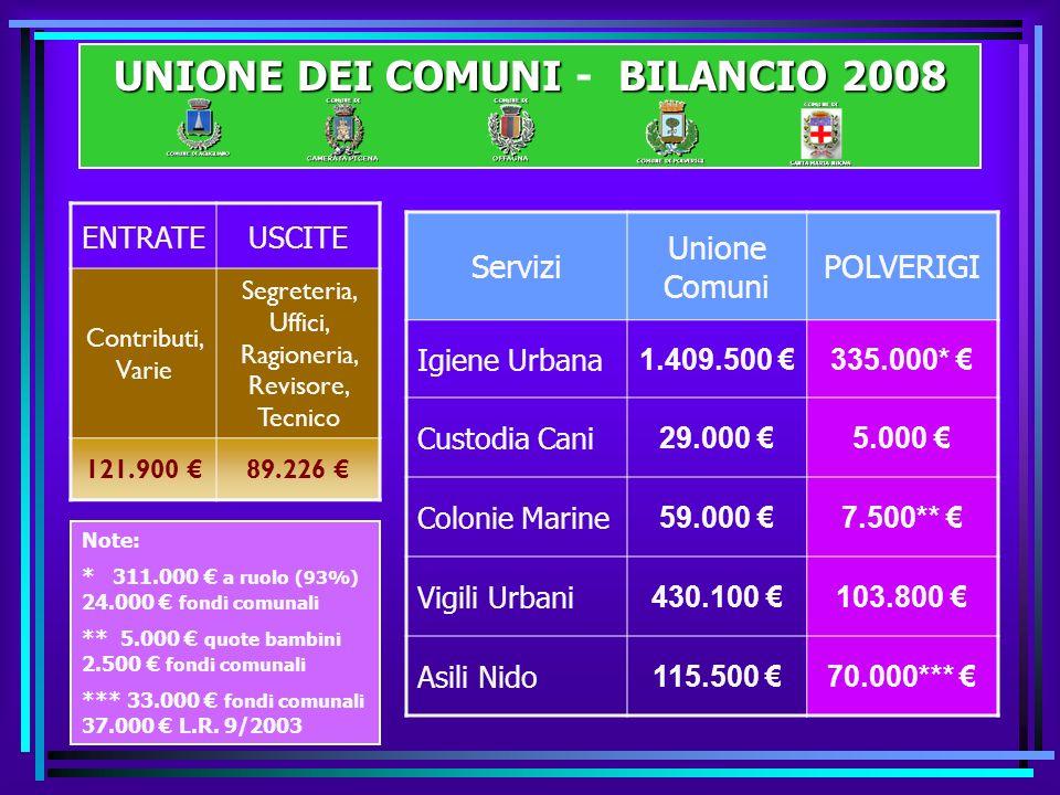 SPESE PER PROGRAMMI 2008 TOTALE 3.102.958 Spese correnti (2.392.521) + Rimborso prestiti (270.476) (2.662.997, 00 ) + Spese Conto Capitale (439.961, 00 ) Amministrazione 867.967 (832.967 + 35.000) 28.0 % Viabilità 565.292 (255.862 + 309.430) 18.2 % Istruzione 451.233 (441.233 + 10.000) 14.5 % Sociale 256.001 (256.001 + 0) 8.3% Sport 163.726 (163.726 + 0) 5.3 % Cultura 89.173 (89.173 + 0) 2.9% Gest.