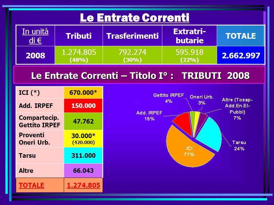 Le Entrate Correnti In unità di TributiTrasferimenti Extratri- butarie TOTALE 2008 1.274.805 (48%) 792.274 (30%) 595.918 (22%) 2.662.997 Le Entrate Correnti – Titolo I° : TRIBUTI 2008 Le Entrate Correnti – Titolo I° : TRIBUTI 2008 ICI (*)670.000* Add.