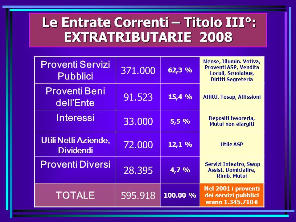 Le Entrate Correnti – Titolo II° : CONTRIBUTI e TRASFERIMENTI 2008 Le Entrate Correnti – Titolo II° : CONTRIBUTI e TRASFERIMENTI 2008 Contr. - Trasf.