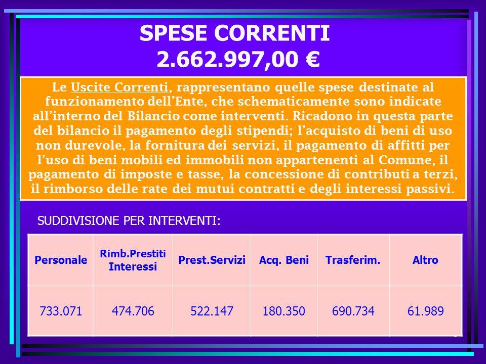 8 SPESE CORRENTI 2.662.997,00 Personale Rimb.Prestiti Interessi Prest.ServiziAcq.