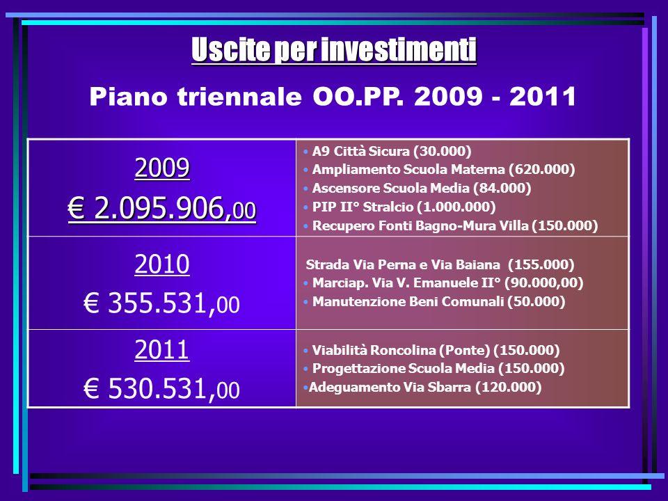 Uscite Correnti (suddivise per Interventi) 2.634.556 RIGIDITA SPESA CORRENTE Spese personale+Rimborso Mutui / Entrate Correnti Previsione 2009 42,95 %