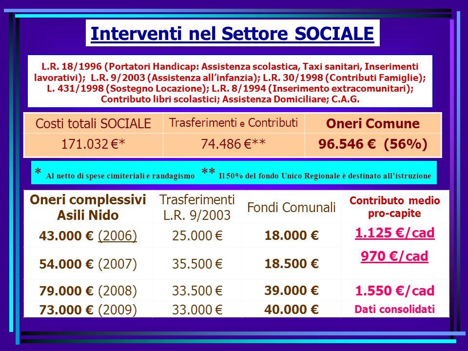 SPESE PER PROGRAMMI 2009 TOTALE 4.733.037 Spese correnti (2.360.945) + Rimborso prestiti (273.611) (2.634.556, 00 ) + Spese Conto Capitale (2.098.481, 00 ) Amministrazione 818.733 (774.758 + 43.975) 17.3 % Viabilità 292.732 (232.732 + 60.000) 6.2 % Istruzione 1.158.291 (454.316 + 703.975) 24.5 % Sociale 294.105 (234.105 + 60.000) 6.2% Sport 168.937 (168.937 + 0) 3.6% Cultura 93.262 (93.262 + 0) 1.9% Gest.