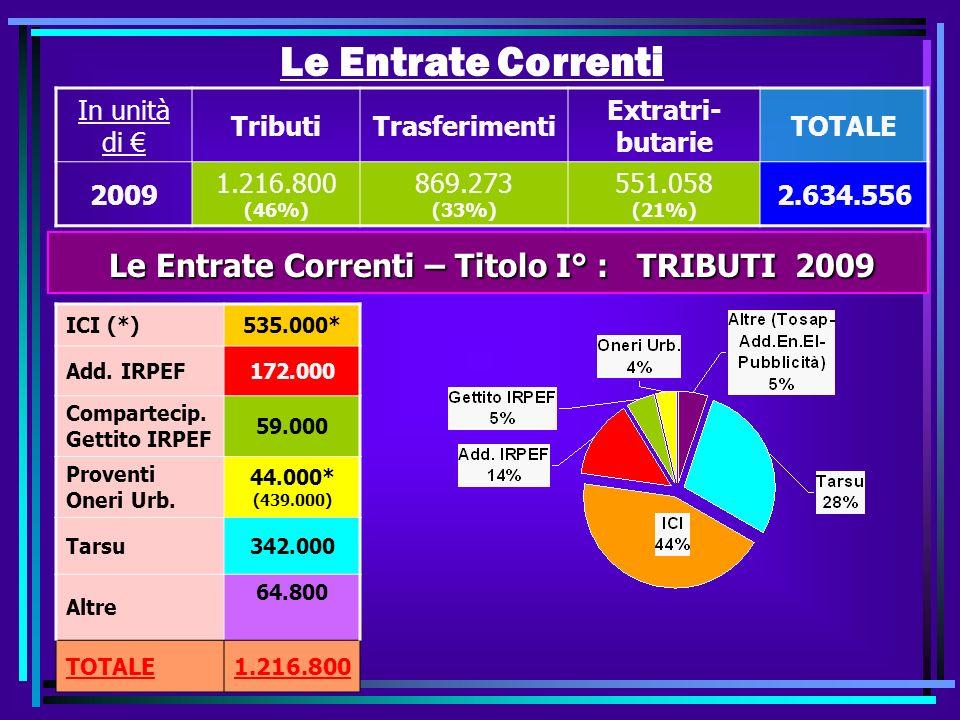 Le Entrate Correnti In unità di TributiTrasferimenti Extratri- butarie TOTALE 2009 1.216.800 (46%) 869.273 (33%) 551.058 (21%) 2.634.556 Le Entrate Correnti – Titolo I° : TRIBUTI 2009 Le Entrate Correnti – Titolo I° : TRIBUTI 2009 ICI (*)535.000* Add.