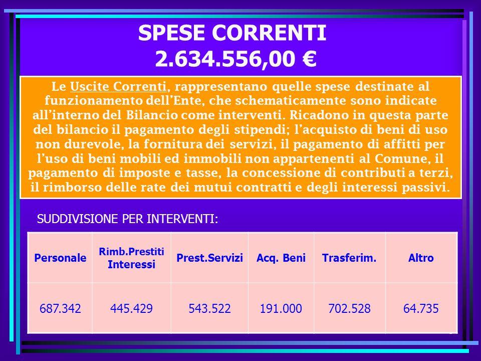 8 SPESE CORRENTI 2.634.556,00 Personale Rimb.Prestiti Interessi Prest.ServiziAcq.