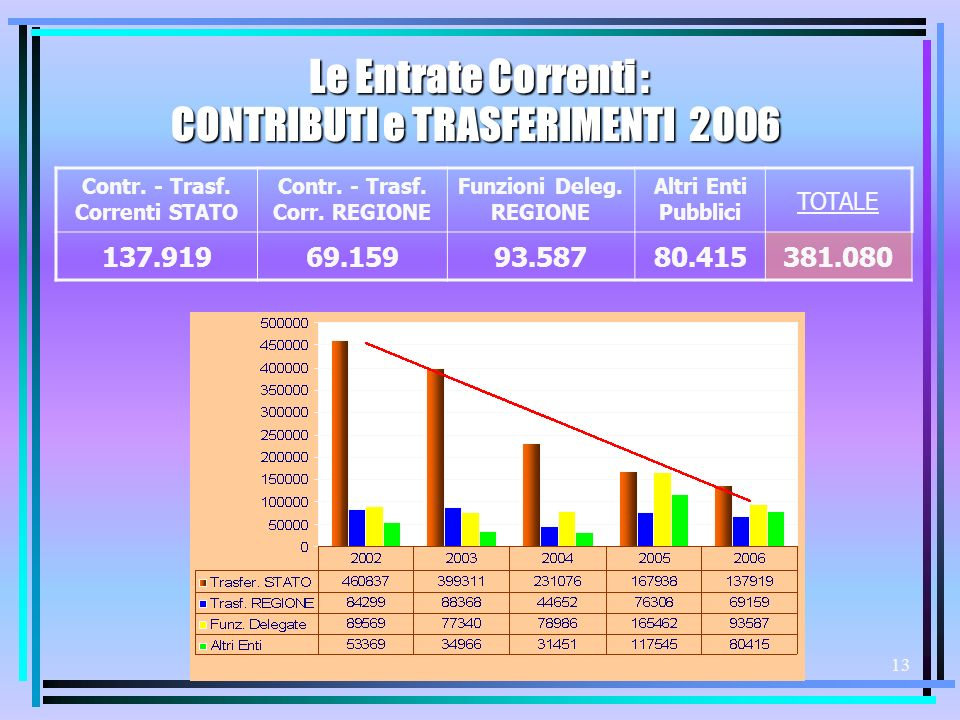 12 Gettito (in ) 1999 0 2000 35.119 2001 82.633 2003 106.000 2004 115.000 2005 122.000 2006128.000 Trend storico ADDIZ.