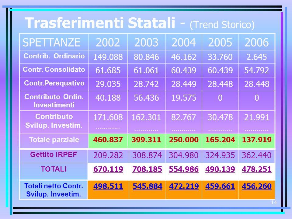 13 Le Entrate Correnti : CONTRIBUTI e TRASFERIMENTI 2006 Le Entrate Correnti : CONTRIBUTI e TRASFERIMENTI 2006 Contr.