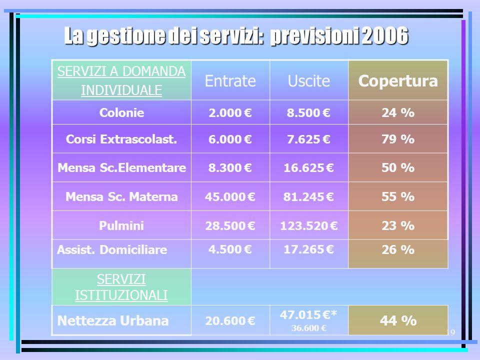 18 Incidenza ammortamento mutui su Bilancio Rigidità Debito Rimb.Mutui / E.Corr.