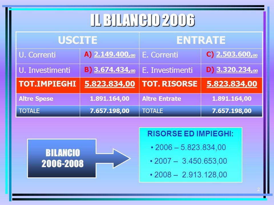 1 COMUNE DI POLVERIGI PRESENTAZIONE DEL BILANCIO DI PREVISIONE 2006 – 2008 Polverigi - Marzo 2006