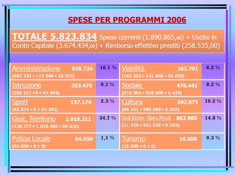 2 IL BILANCIO 2006 IL BILANCIO 2006 USCITEENTRATE U.