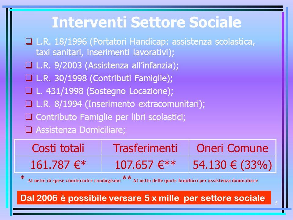 4 SPESE CORRENTI (Programmi) 1.890.865, 00 AmministrazioneIstruzione Amministrazione 803.747 (42.5%) - Istruzione 309.571 (16.4%) SocialeViabilitàCultura Sociale 210.963 (11.2%) - Viabilità 163.623 (8.6%) - Cultura 89.551 (4.7%) Gestione TerritorioSvil.