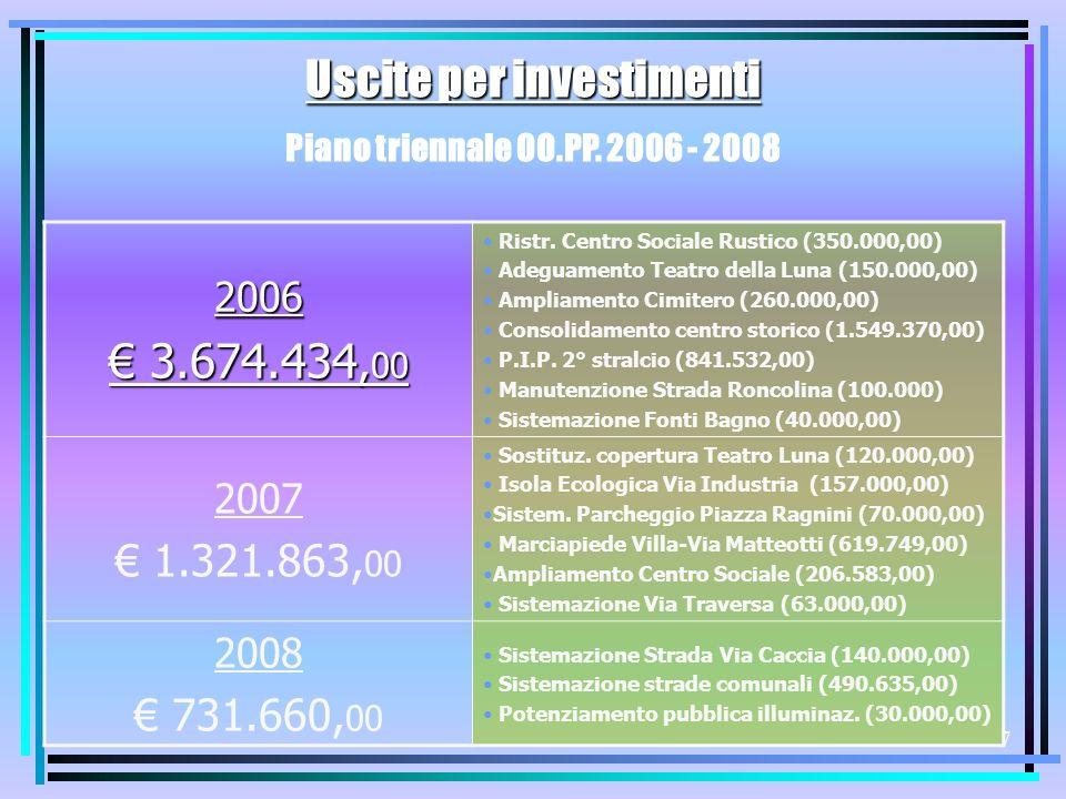 6 Uscite Correnti (Interventi) 2.149.400 RIGIDITA SPESA CORRENTE Spese personale + Rimborso Mutui / Entrate Correnti (734.525+450.415/2.503.600) 2002200320042005 (previsione) 2006 (previsione) 55,90 %59,75 %55,12 %50,20 %47,30 %