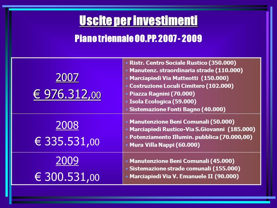 Uscite Correnti (suddivise per Interventi) 2.258.198 RIGIDITA SPESA CORRENTE Spese personale+Rimborso Mutui / Entrate Correnti Previsione 2007 51,6 %