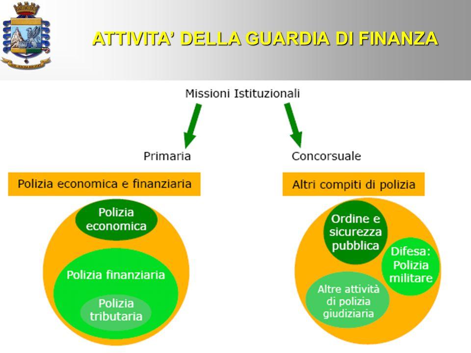 ATTIVITA DELLA GUARDIA DI FINANZA