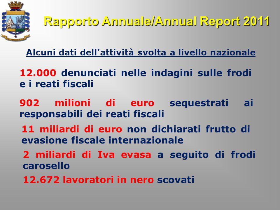 Rapporto Annuale/Annual Report 2011 Alcuni dati dellattività svolta a livello nazionale 12.000 denunciati nelle indagini sulle frodi e i reati fiscali