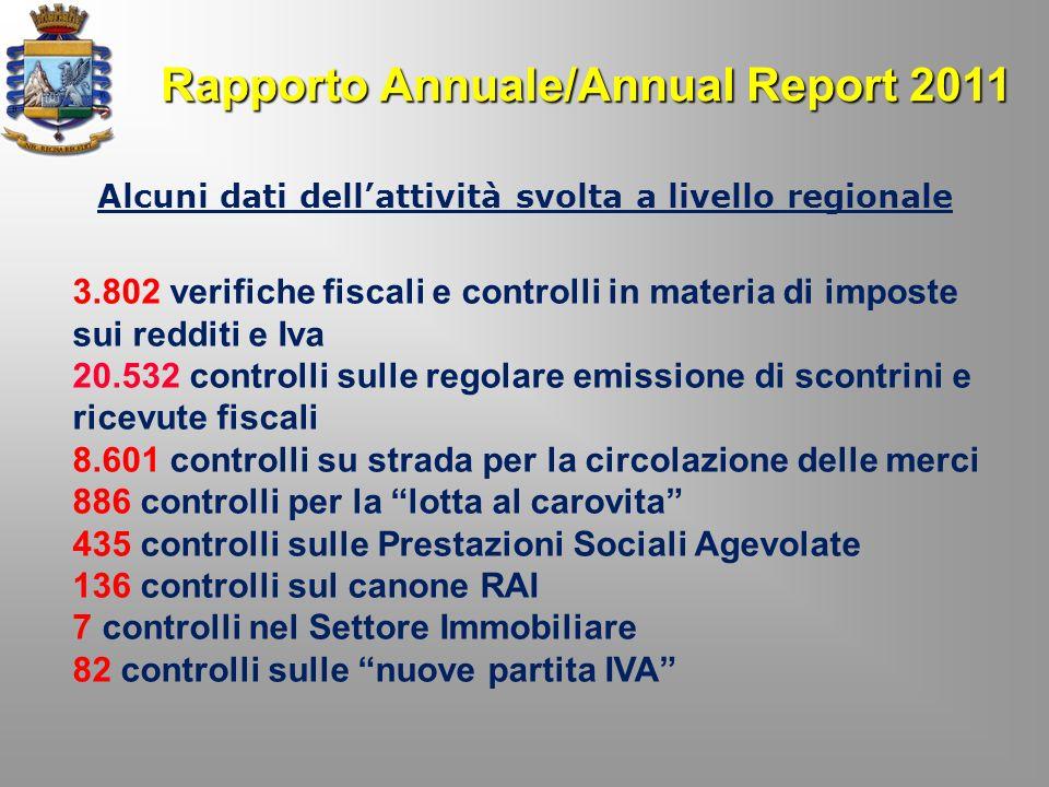 Rapporto Annuale/Annual Report 2011 Alcuni dati dellattività svolta a livello regionale 3.802 verifiche fiscali e controlli in materia di imposte sui