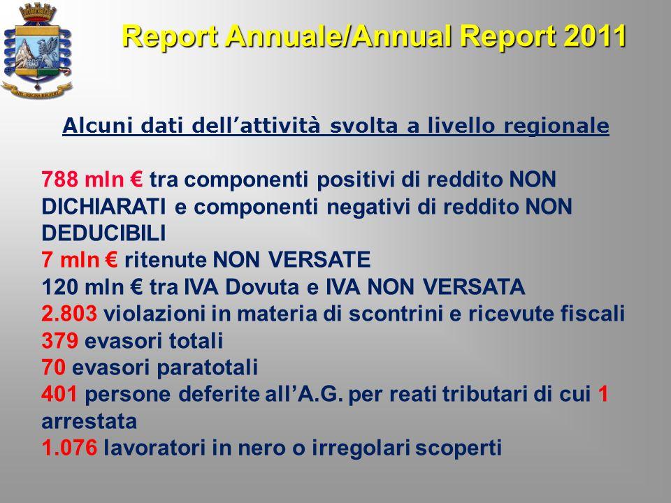 Report Annuale/Annual Report 2011 Alcuni dati dellattività svolta a livello regionale 788 mln tra componenti positivi di reddito NON DICHIARATI e comp