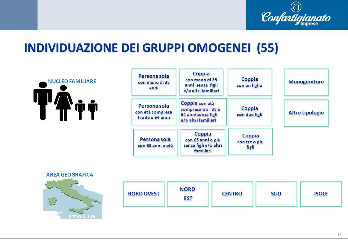 16 Persona sola con meno di 35 anni Coppia con meno di 35 anni senza figli e/o altri familiari Persona sola con età compresa tra 35 e 64 anni Coppia c
