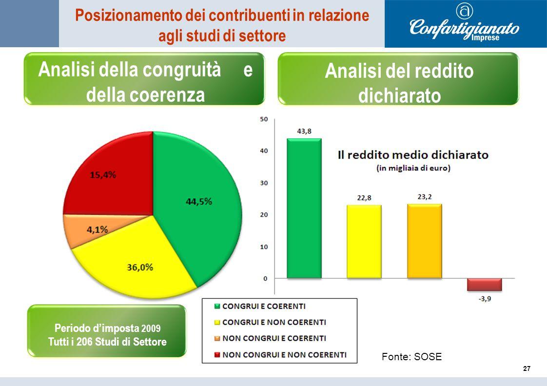 Analisi della congruità e della coerenza 27 Analisi del reddito dichiarato Periodo dimposta 2009 Tutti i 206 Studi di Settore Posizionamento dei contr
