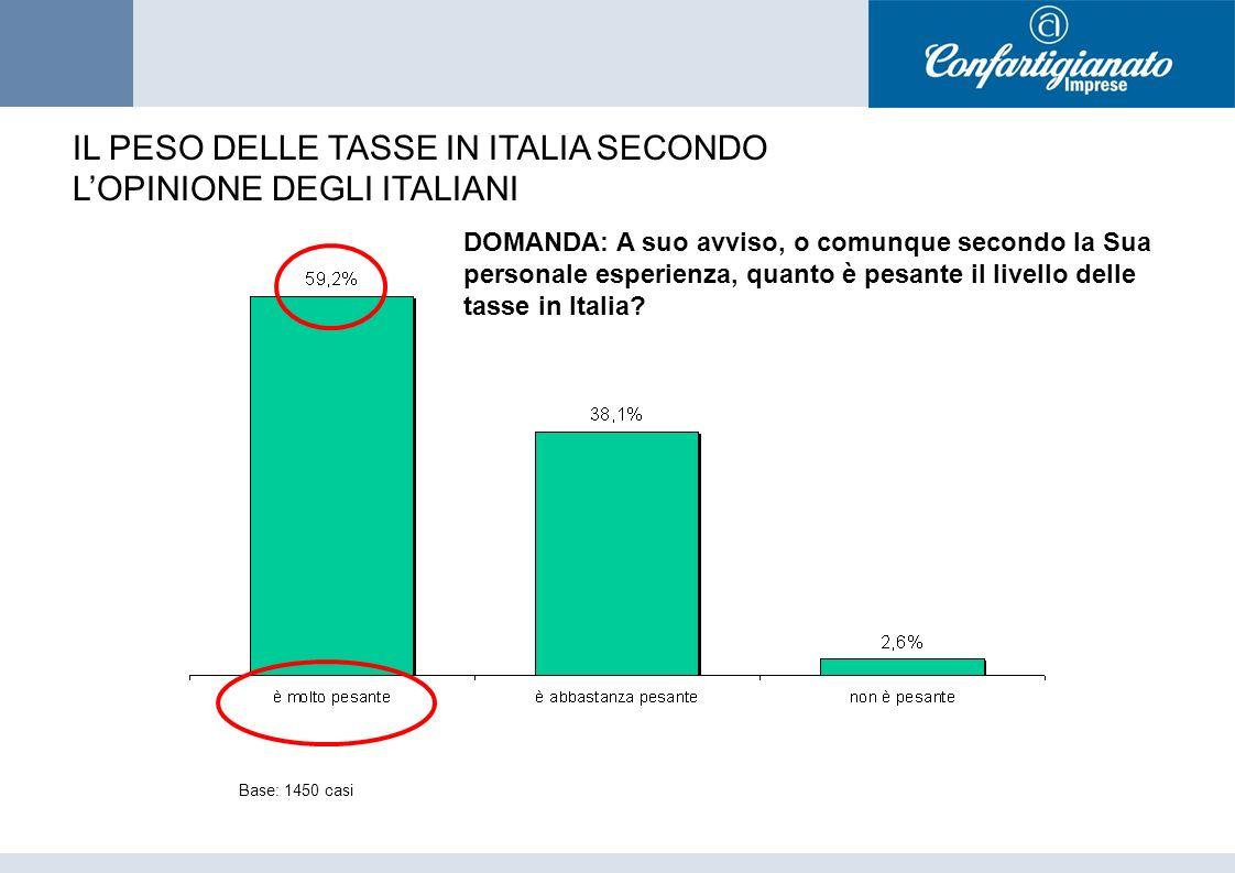 DOMANDA: A suo avviso, o comunque secondo la Sua personale esperienza, quanto è pesante il livello delle tasse in Italia.
