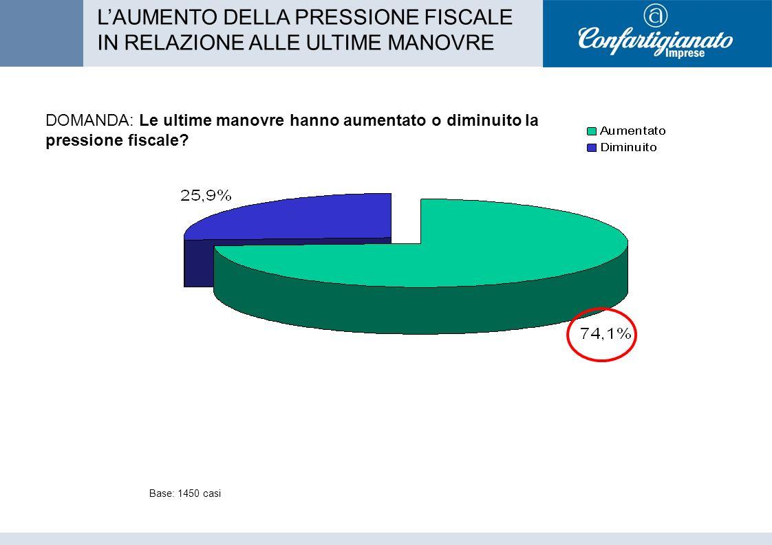 DOMANDA: Le ultime manovre hanno aumentato o diminuito la pressione fiscale.