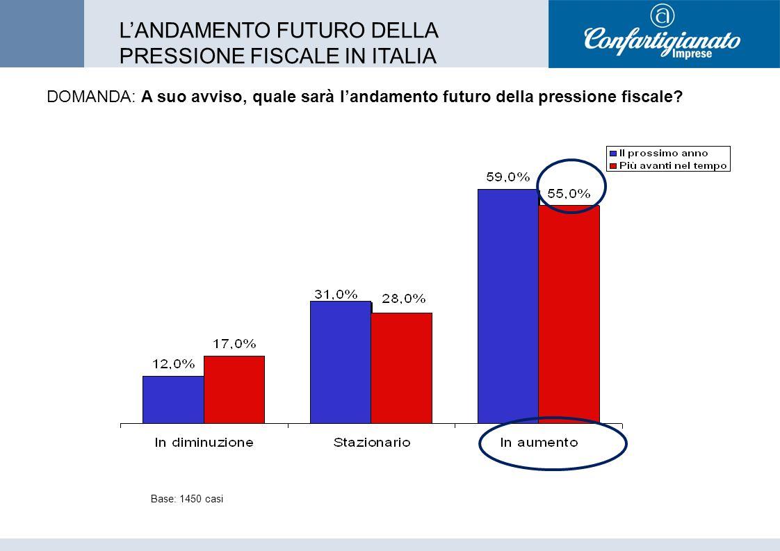 DOMANDA: A suo avviso, quale sarà landamento futuro della pressione fiscale.