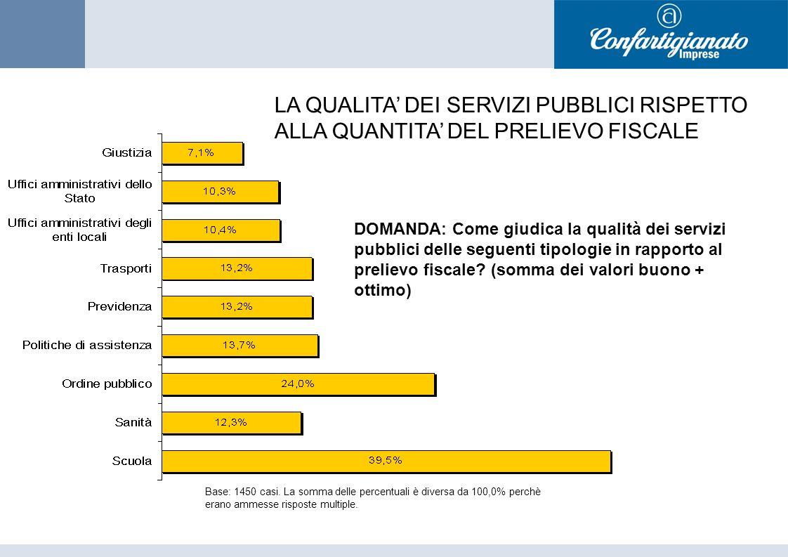 DOMANDA: Come giudica la qualità dei servizi pubblici delle seguenti tipologie in rapporto al prelievo fiscale.