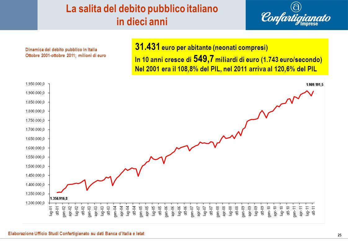 25 La salita del debito pubblico italiano in dieci anni Dinamica del debito pubblico in Italia Ottobre 2001-ottobre 2011; milioni di euro Elaborazione Ufficio Studi Confartigianato su dati Banca dItalia e Istat 31.431 euro per abitante (neonati compresi) In 10 anni cresce di 549,7 miliardi di euro (1.743 euro/secondo) Nel 2001 era il 108,8% del PIL, nel 2011 arriva al 120,6% del PIL