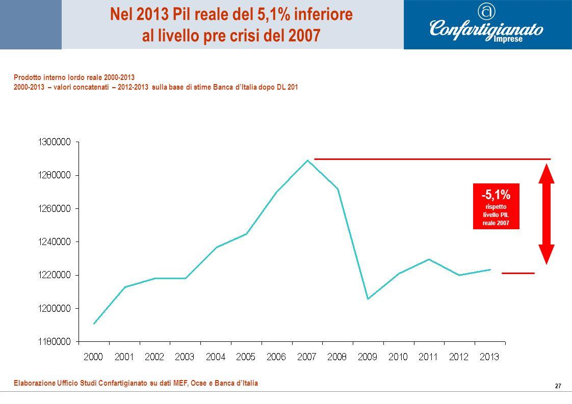 27 Nel 2013 Pil reale del 5,1% inferiore al livello pre crisi del 2007 Elaborazione Ufficio Studi Confartigianato su dati MEF, Ocse e Banca dItalia Prodotto interno lordo reale 2000-2013 2000-2013 – valori concatenati – 2012-2013 sulla base di stime Banca dItalia dopo DL 201 -5,1% rispetto livello PIL reale 2007