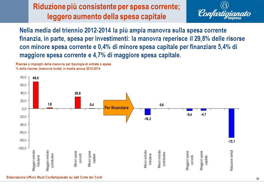 36 Nella media del triennio 2012-2014 la più ampia manovra sulla spesa corrente finanzia, in parte, spesa per investimenti: la manovra reperisce il 29,8% delle risorse con minore spesa corrente e 0,4% di minore spesa capitale per finanziare 5,4% di maggiore spesa corrente e 4,7% di maggiore spesa capitale.