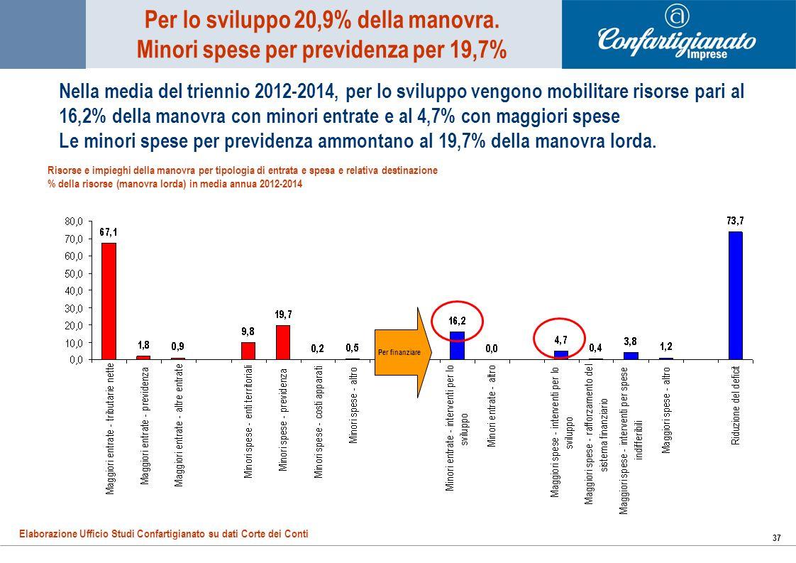 37 Nella media del triennio 2012-2014, per lo sviluppo vengono mobilitare risorse pari al 16,2% della manovra con minori entrate e al 4,7% con maggiori spese Le minori spese per previdenza ammontano al 19,7% della manovra lorda.