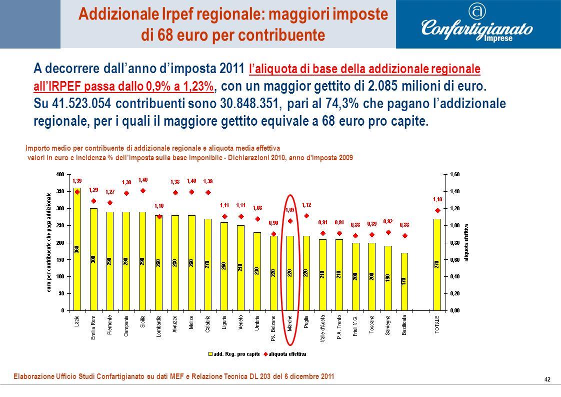 42 Addizionale Irpef regionale: maggiori imposte di 68 euro per contribuente A decorrere dallanno dimposta 2011 laliquota di base della addizionale regionale allIRPEF passa dallo 0,9% a 1,23%, con un maggior gettito di 2.085 milioni di euro.