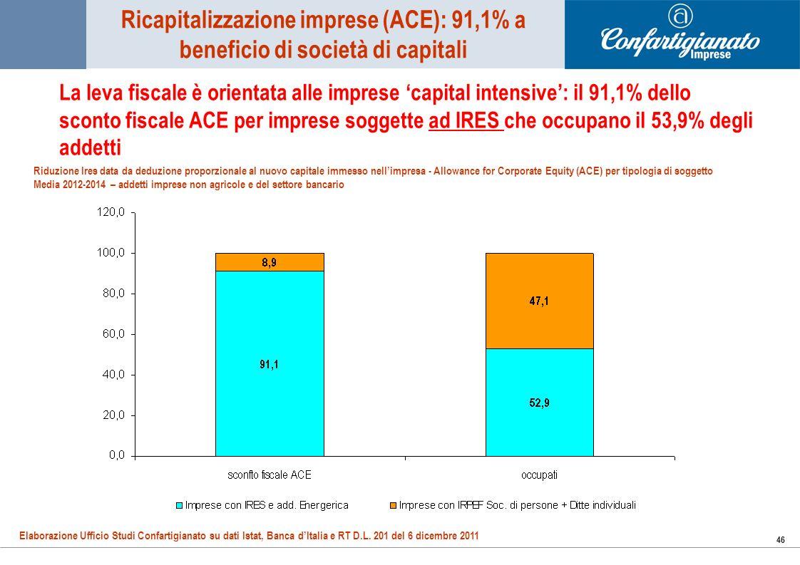46 La leva fiscale è orientata alle imprese capital intensive: il 91,1% dello sconto fiscale ACE per imprese soggette ad IRES che occupano il 53,9% degli addetti Ricapitalizzazione imprese (ACE): 91,1% a beneficio di società di capitali Elaborazione Ufficio Studi Confartigianato su dati Istat, Banca dItalia e RT D.L.