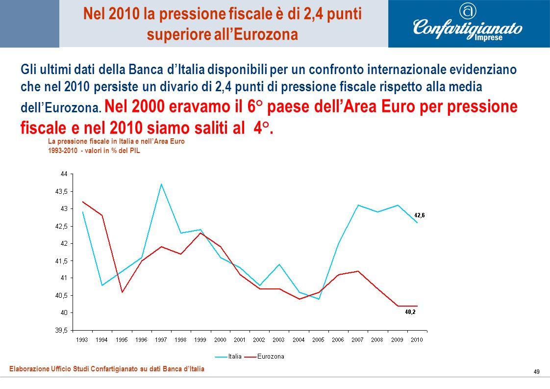 49 Nel 2010 la pressione fiscale è di 2,4 punti superiore allEurozona La pressione fiscale in Italia e nellArea Euro 1993-2010 - valori in % del PIL Elaborazione Ufficio Studi Confartigianato su dati Banca dItalia Gli ultimi dati della Banca dItalia disponibili per un confronto internazionale evidenziano che nel 2010 persiste un divario di 2,4 punti di pressione fiscale rispetto alla media dellEurozona.