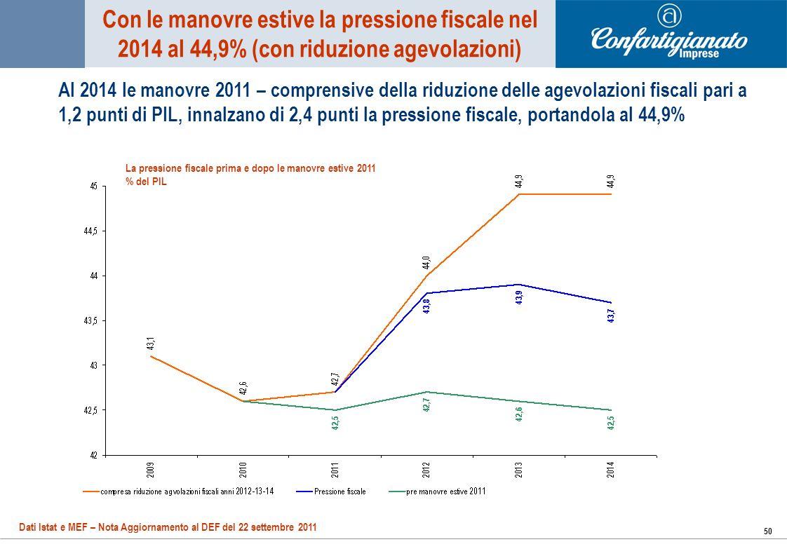 50 Al 2014 le manovre 2011 – comprensive della riduzione delle agevolazioni fiscali pari a 1,2 punti di PIL, innalzano di 2,4 punti la pressione fiscale, portandola al 44,9% Con le manovre estive la pressione fiscale nel 2014 al 44,9% (con riduzione agevolazioni) Dati Istat e MEF – Nota Aggiornamento al DEF del 22 settembre 2011 La pressione fiscale prima e dopo le manovre estive 2011 % del PIL