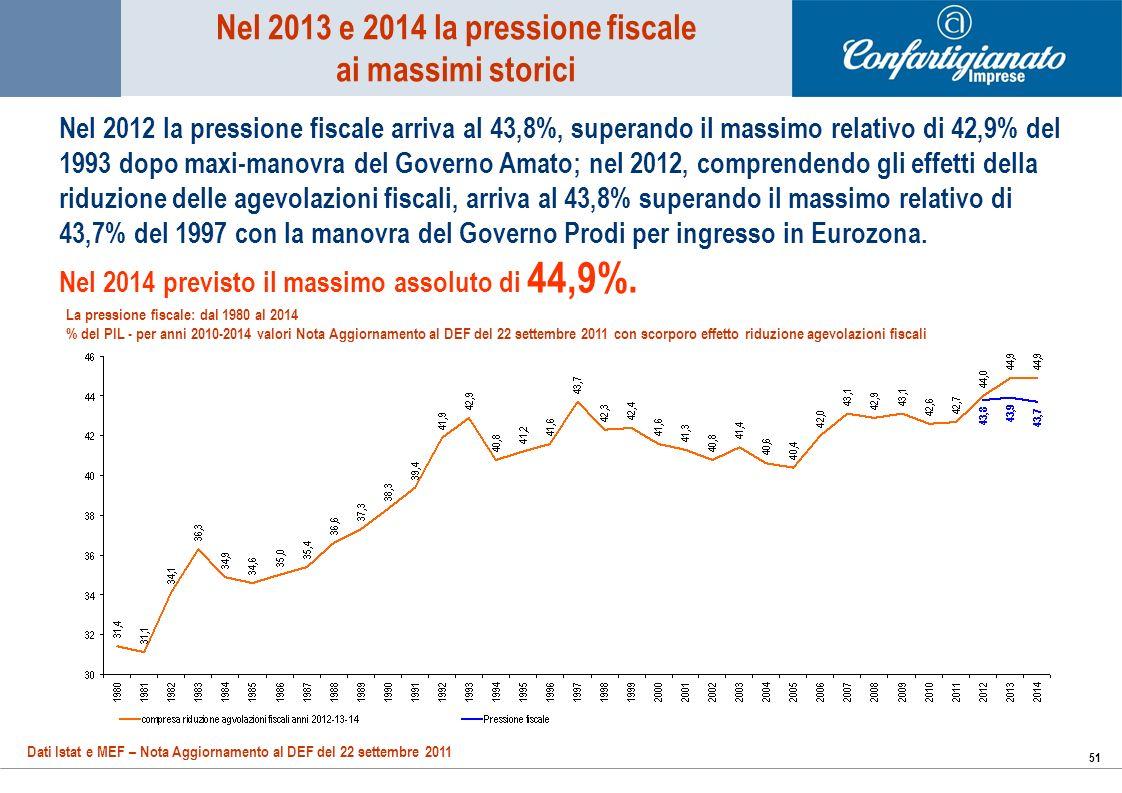 51 Nel 2012 la pressione fiscale arriva al 43,8%, superando il massimo relativo di 42,9% del 1993 dopo maxi-manovra del Governo Amato; nel 2012, comprendendo gli effetti della riduzione delle agevolazioni fiscali, arriva al 43,8% superando il massimo relativo di 43,7% del 1997 con la manovra del Governo Prodi per ingresso in Eurozona.