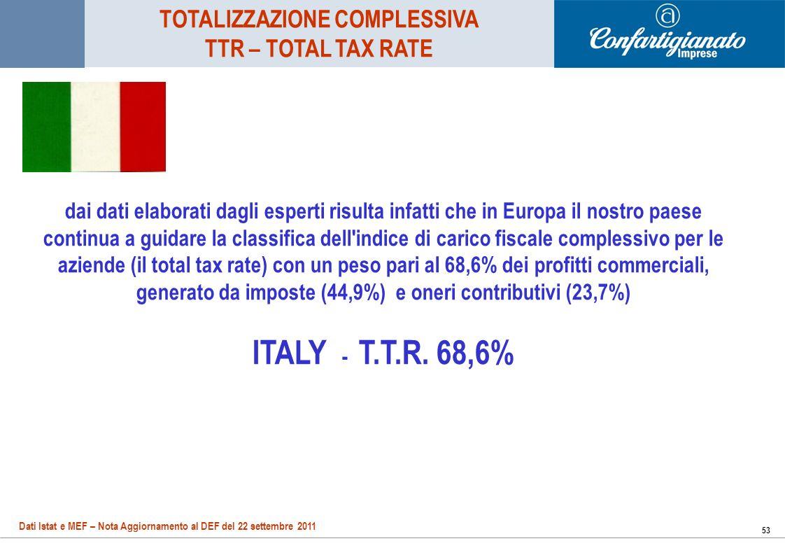 53 dai dati elaborati dagli esperti risulta infatti che in Europa il nostro paese continua a guidare la classifica dell indice di carico fiscale complessivo per le aziende (il total tax rate) con un peso pari al 68,6% dei profitti commerciali, generato da imposte (44,9%) e oneri contributivi (23,7%) ITALY - T.T.R.