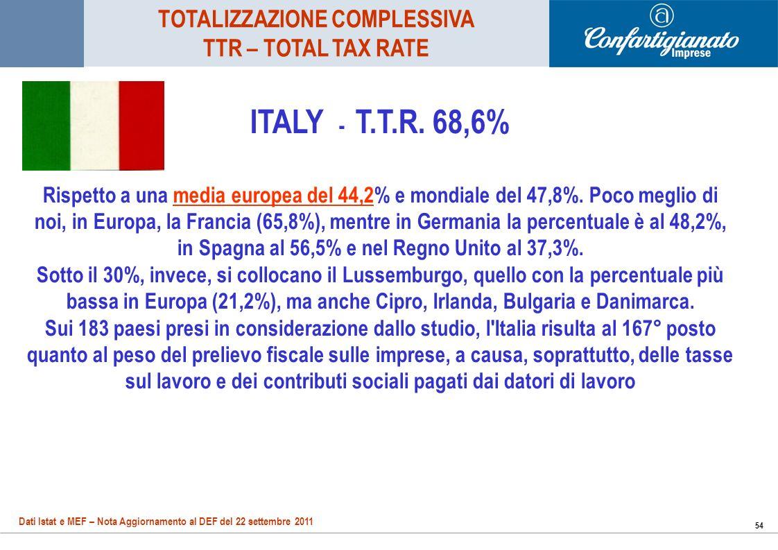 54 ITALY - T.T.R. 68,6% Rispetto a una media europea del 44,2% e mondiale del 47,8%.