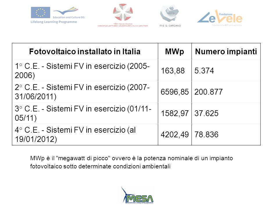 Fotovoltaico installato in ItaliaMWpNumero impianti 1° C.E. - Sistemi FV in esercizio (2005- 2006) 163,885.374 2° C.E. - Sistemi FV in esercizio (2007