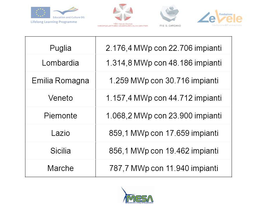Puglia2.176,4 MWp con 22.706 impianti Lombardia1.314,8 MWp con 48.186 impianti Emilia Romagna1.259 MWp con 30.716 impianti Veneto1.157,4 MWp con 44.71