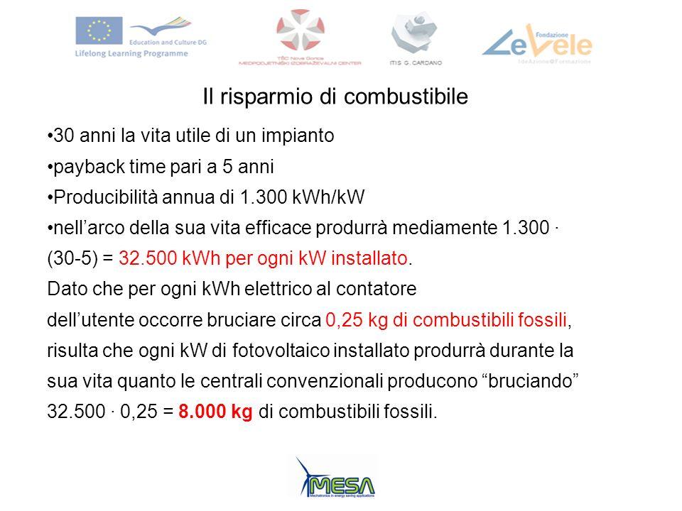 Il risparmio di combustibile 30 anni la vita utile di un impianto payback time pari a 5 anni Producibilità annua di 1.300 kWh/kW nellarco della sua vi